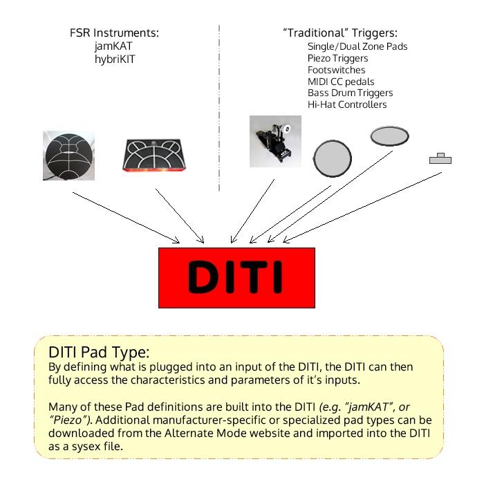 DITI / FTB :: DITI - Drum Intelligent Trigger Interface