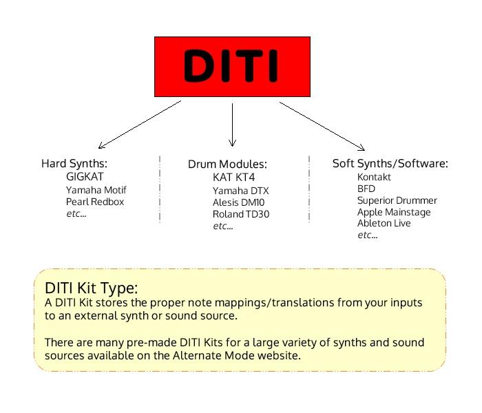 DITI / FTB :: DITI - Drum Intelligent Trigger Interface - Alternate